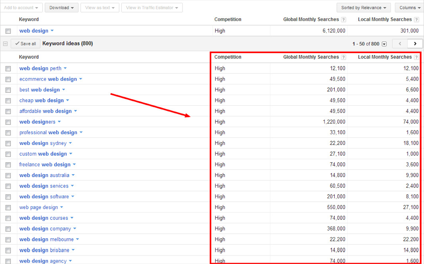 How to Use the Google AdWords Keyword Tool