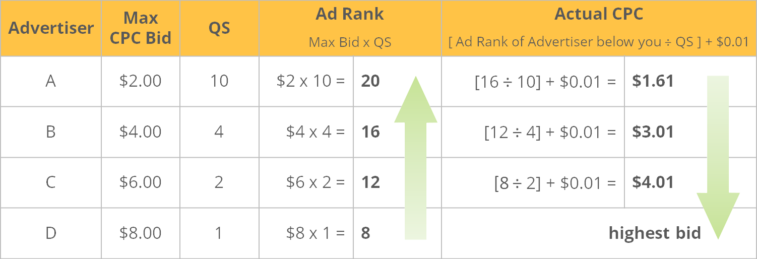 How Quality Score affects Ad Rank and CPC