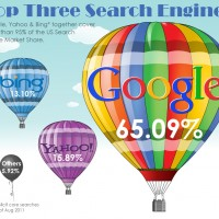 Top Three Search Engines Compared by SearchEngineJournal.com
