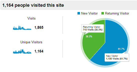 Sample stats from June 1, 2013 to August 31, 2013
