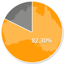 82.3% of Australia use the Internet