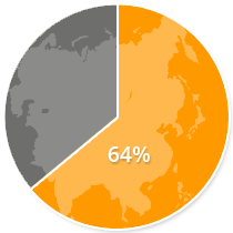 64% of Internet users in Asia have purchased a product online