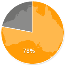 78% of Australian smartphone users have researched a product or service on their phone