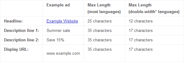 Google AdWords character limit for text ads